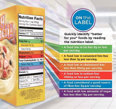 Nutrition Fact on the label